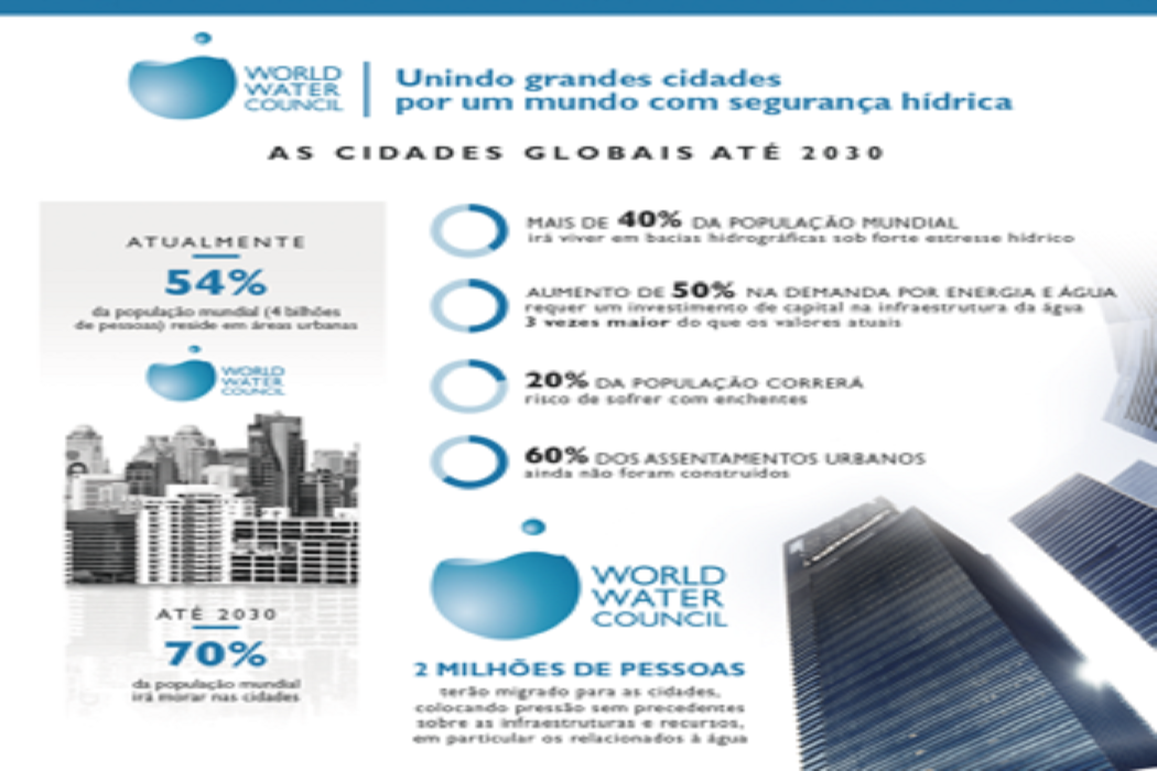 Redes globais de cidades juntam-se ao Conselho Mundial da Água pela segurança hídrica